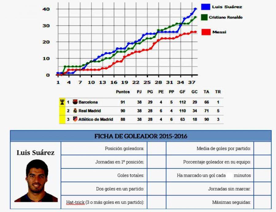 (MTH) Estadísticas Futboleras